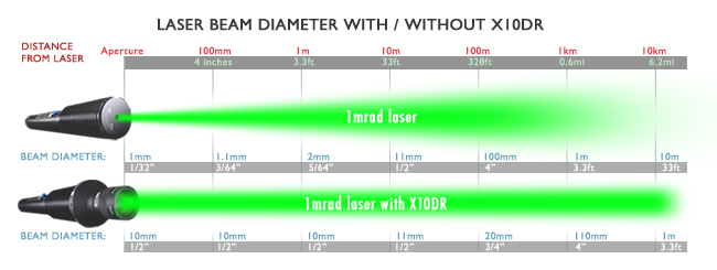 532nm Green Laser Pointer Distance