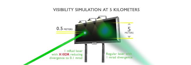 divergence of laser beam pdf